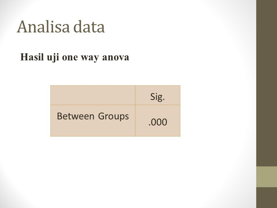 Analisa data Hasil uji one way anova Sig. Between Groups .000