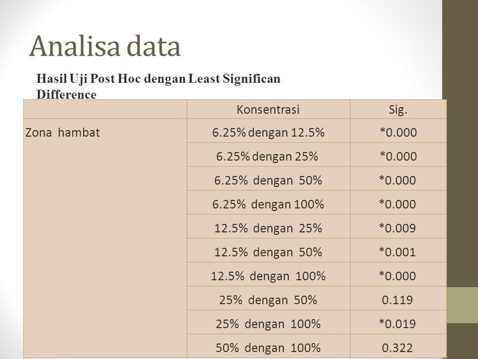 Analisa data Hasil Uji Post Hoc dengan Least Significan Difference