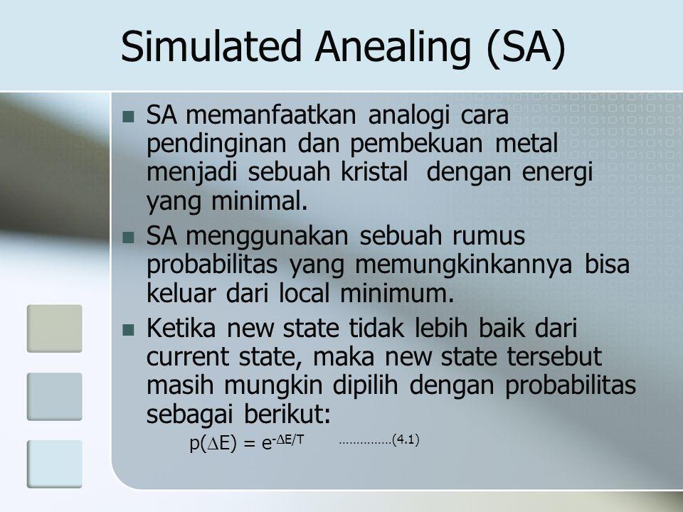 Simulated Anealing (SA)