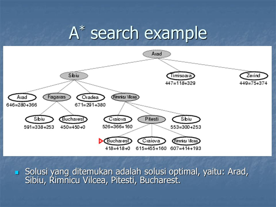 A* search example Solusi yang ditemukan adalah solusi optimal, yaitu: Arad, Sibiu, Rimnicu Vilcea, Pitesti, Bucharest.