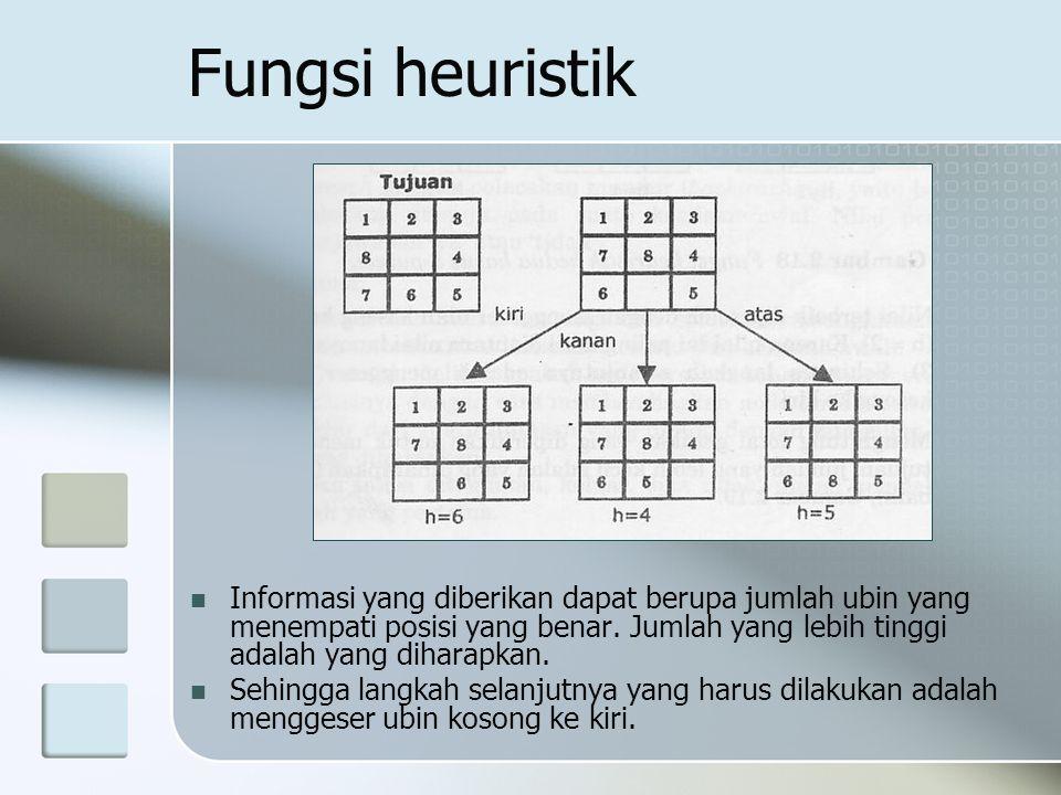 Fungsi heuristik Informasi yang diberikan dapat berupa jumlah ubin yang menempati posisi yang benar. Jumlah yang lebih tinggi adalah yang diharapkan.