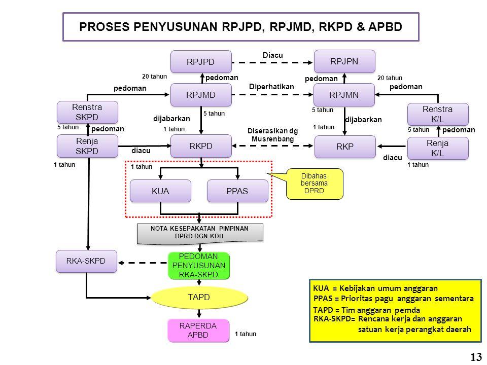 PROSES PENYUSUNAN RPJPD, RPJMD, RKPD & APBD
