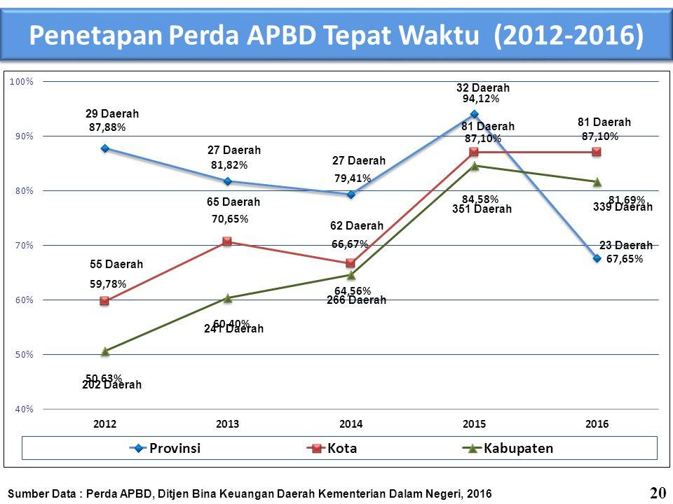 Penetapan Perda APBD Tepat Waktu (2012-2016)