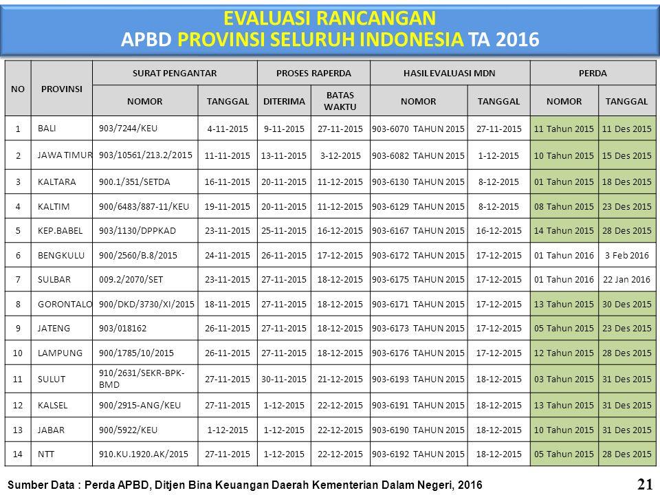 APBD PROVINSI SELURUH INDONESIA TA 2016