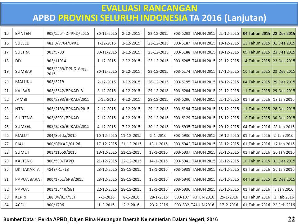 APBD PROVINSI SELURUH INDONESIA TA 2016 (Lanjutan)