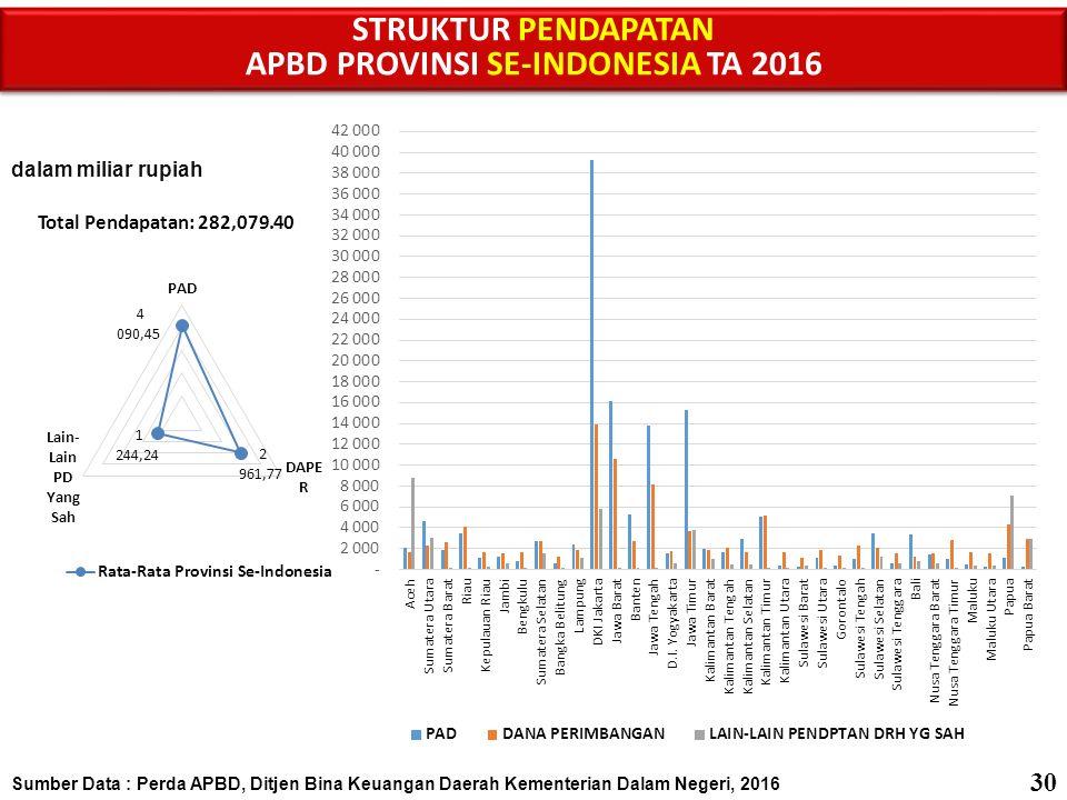 APBD PROVINSI SE-INDONESIA TA 2016
