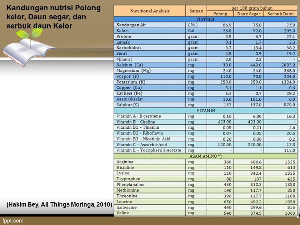 Kandungan nutrisi Polong kelor, Daun segar, dan serbuk daun Kelor
