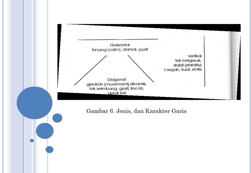 Gambar 6. Jenis, dan Karakter Garis