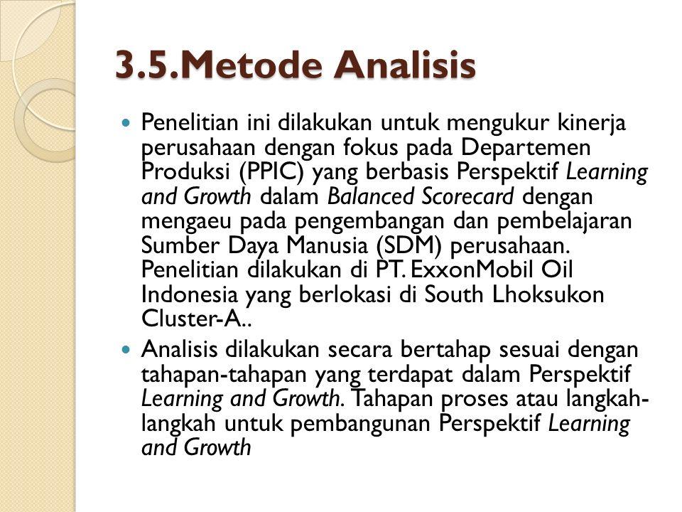 3.5.Metode Analisis