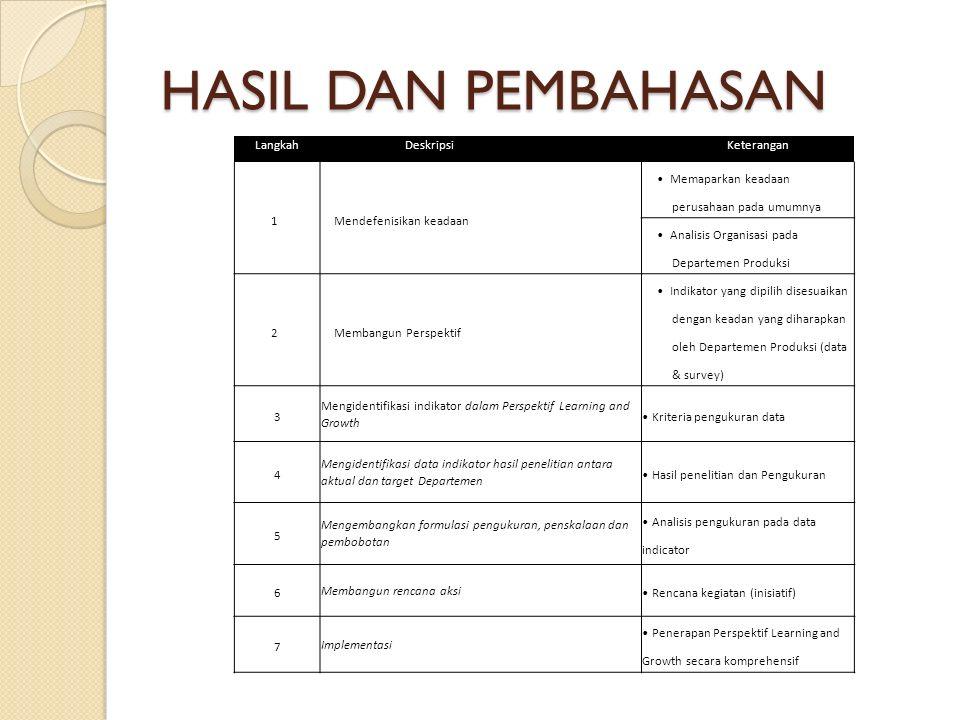 HASIL DAN PEMBAHASAN Langkah Deskripsi Keterangan 1