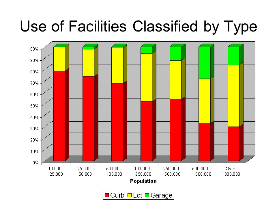 Use of Facilities Classified by Type