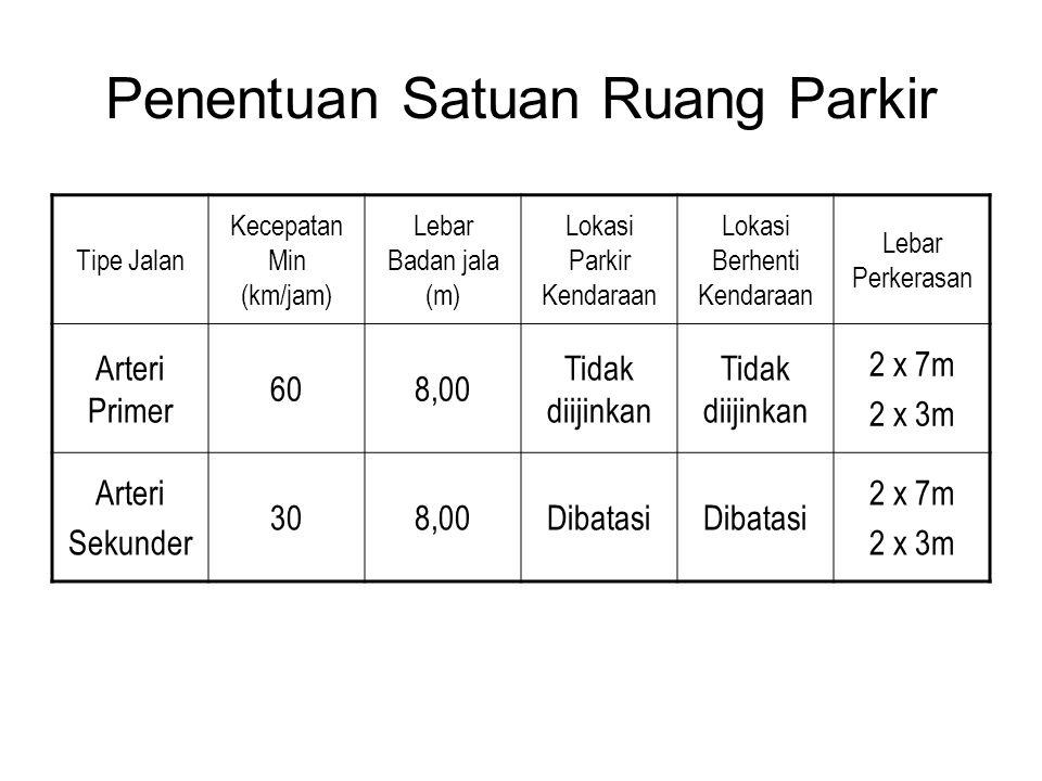Penentuan Satuan Ruang Parkir