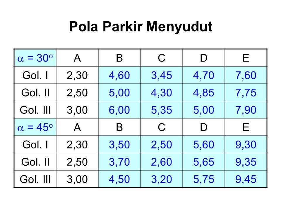 Pola Parkir Menyudut a = 30o A B C D E Gol. I 2,30 4,60 3,45 4,70 7,60