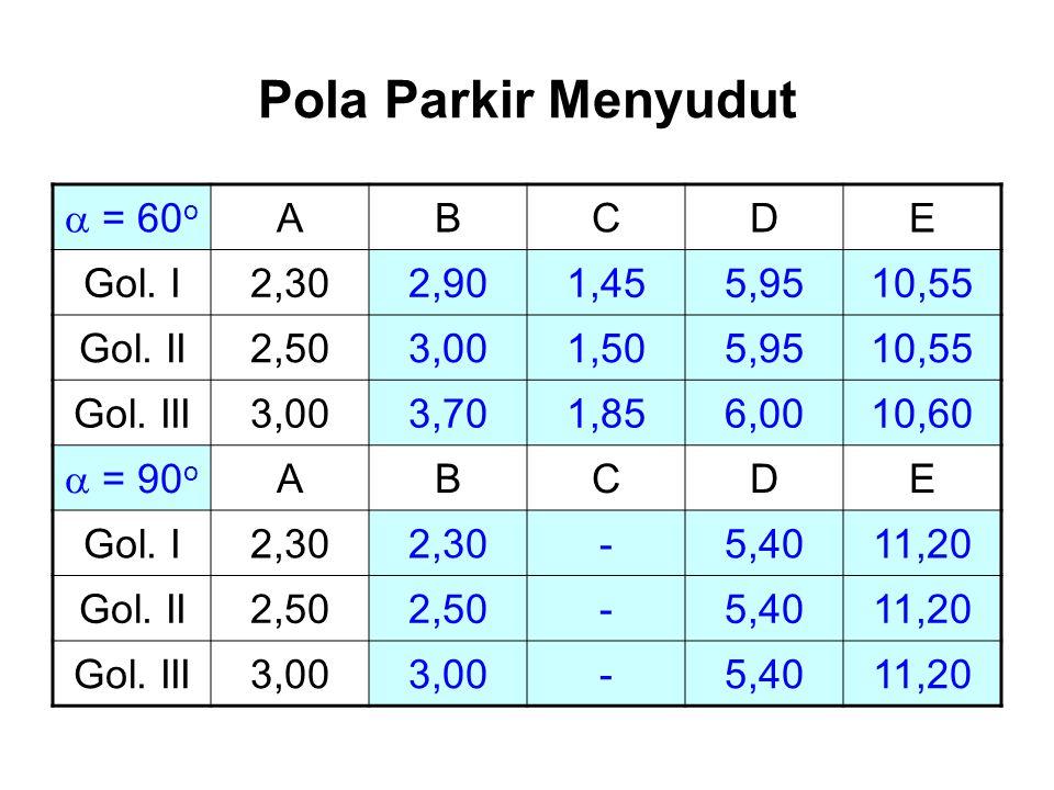 Pola Parkir Menyudut a = 60o A B C D E Gol. I 2,30 2,90 1,45 5,95