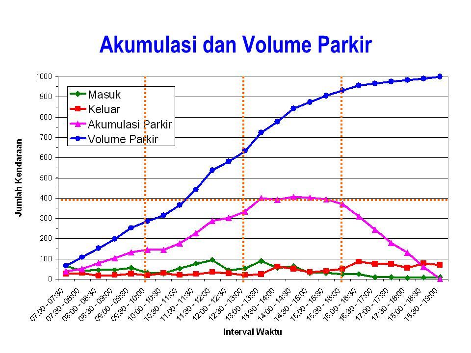 Akumulasi dan Volume Parkir