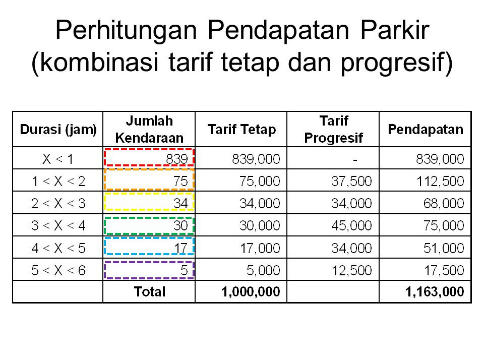 Perhitungan Pendapatan Parkir (kombinasi tarif tetap dan progresif)