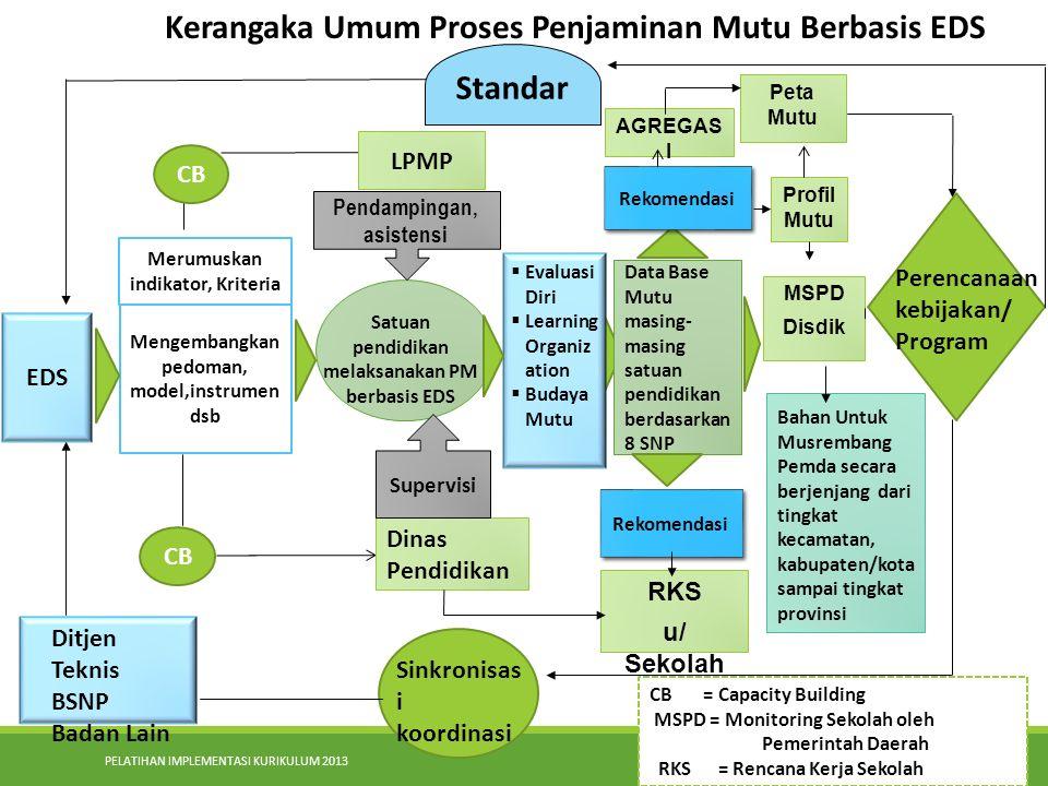 Kerangaka Umum Proses Penjaminan Mutu Berbasis EDS Standar