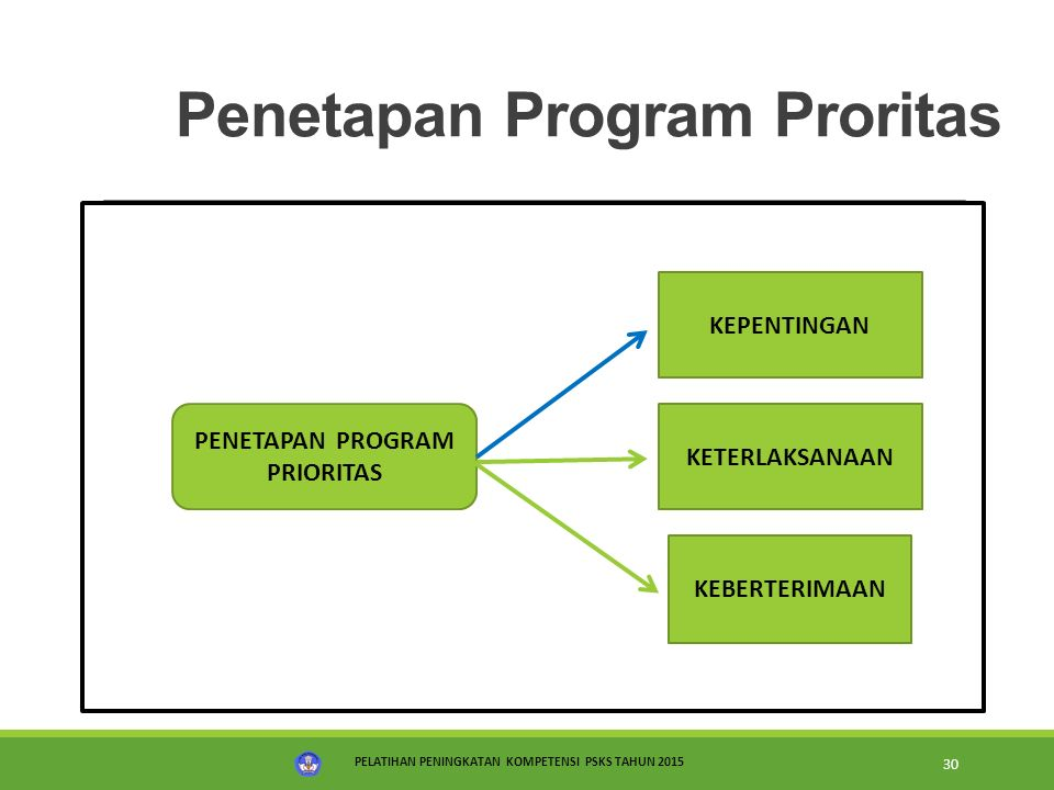 Penetapan Program Proritas