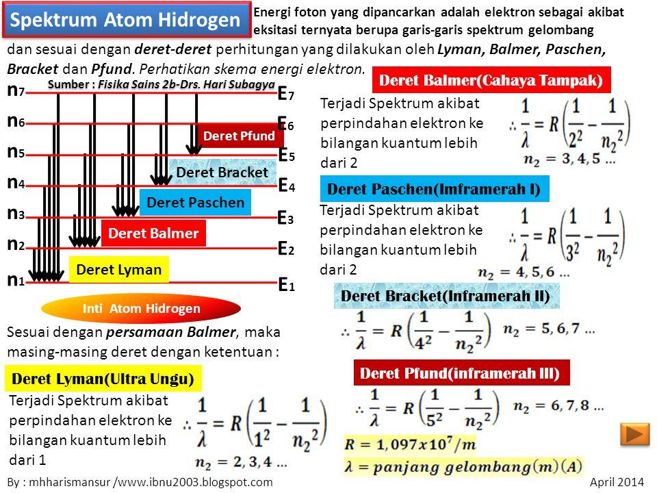 Spektrum Atom Hidrogen