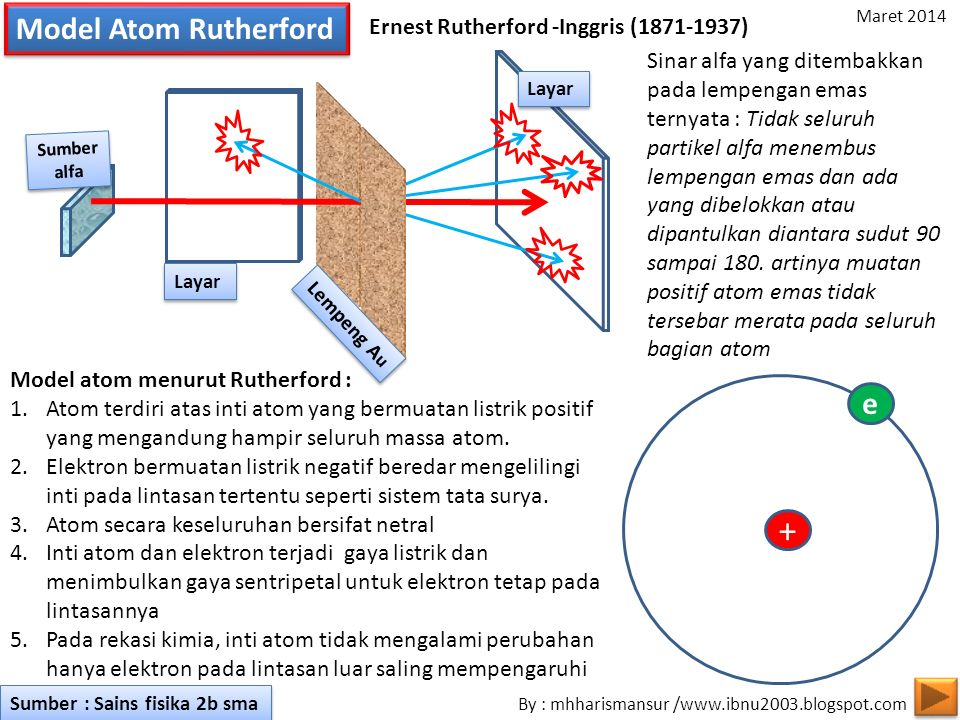 + Model Atom Rutherford e Ernest Rutherford -Inggris (1871-1937)