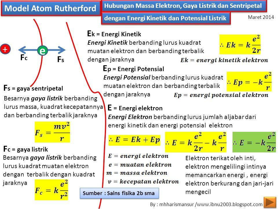 e + Model Atom Rutherford Ek = Energi Kinetik Fc Fs