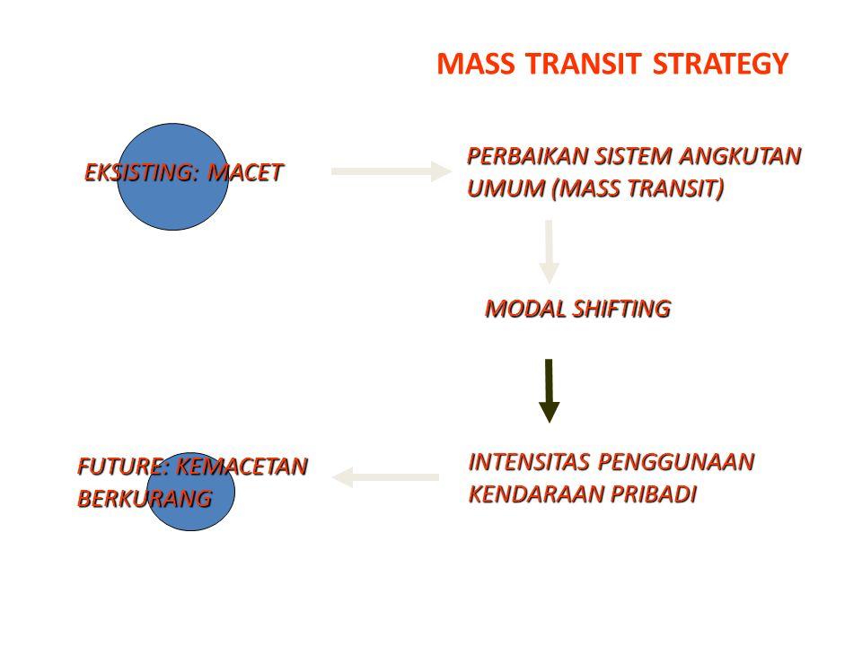 MASS TRANSIT STRATEGY PERBAIKAN SISTEM ANGKUTAN UMUM (MASS TRANSIT)