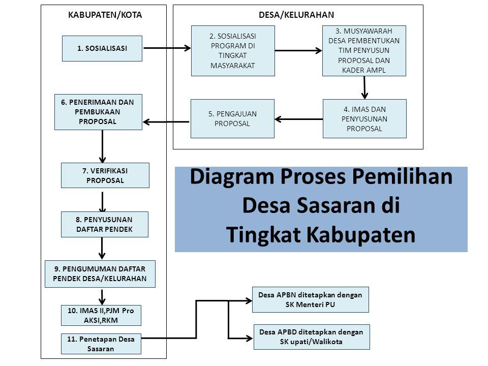 Diagram Proses Pemilihan Desa Sasaran di Tingkat Kabupaten