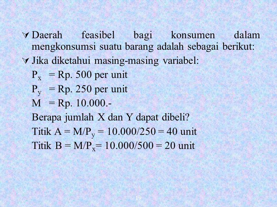 Jika diketahui masing-masing variabel: Px = Rp. 500 per unit