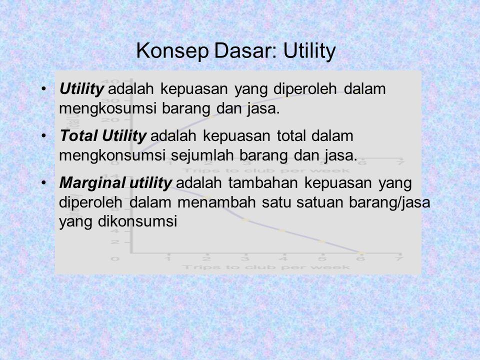 Konsep Dasar: Utility Utility adalah kepuasan yang diperoleh dalam mengkosumsi barang dan jasa.