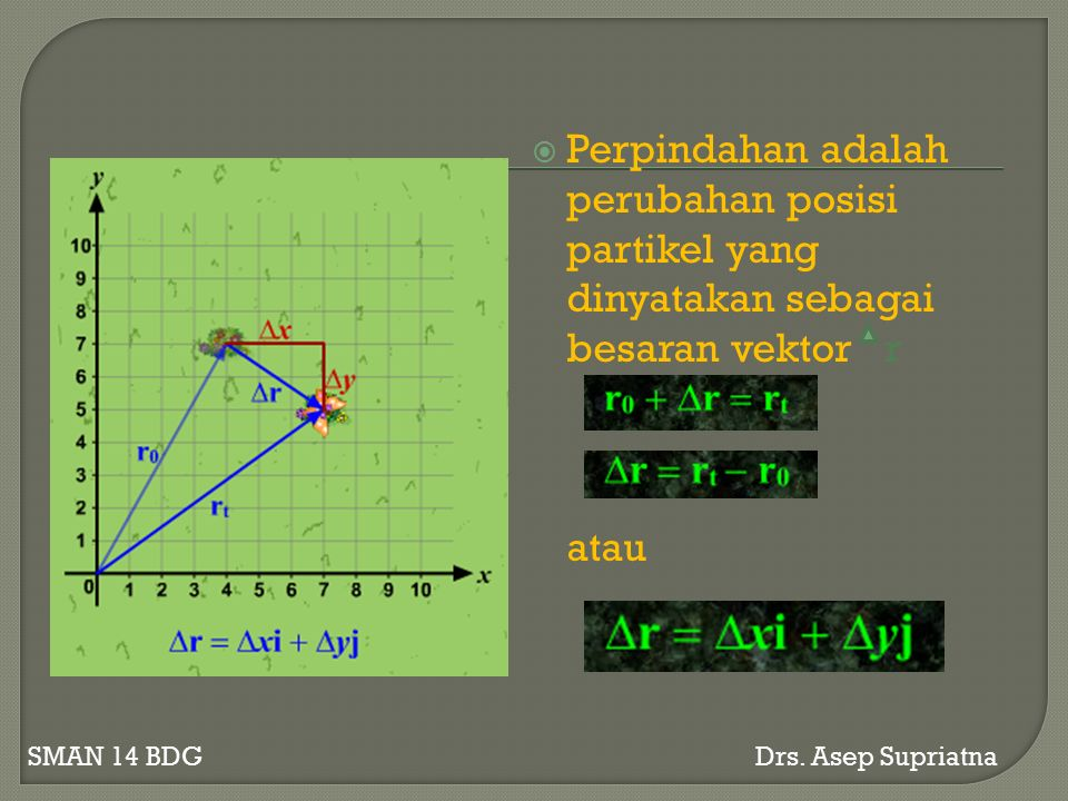Perpindahan adalah perubahan posisi partikel yang dinyatakan sebagai besaran vektor r