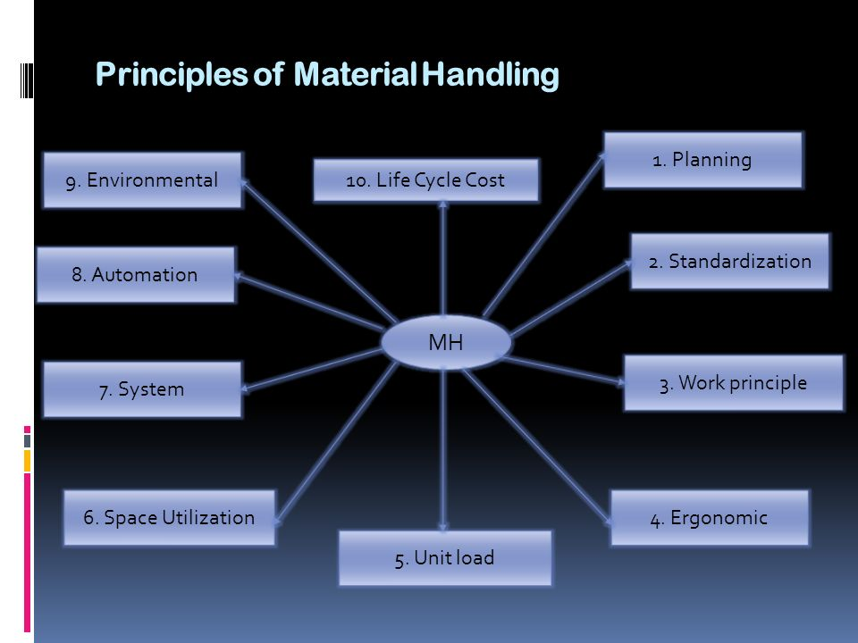 Principles of Material Handling