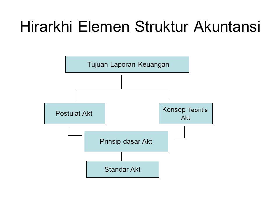 Hirarkhi Elemen Struktur Akuntansi