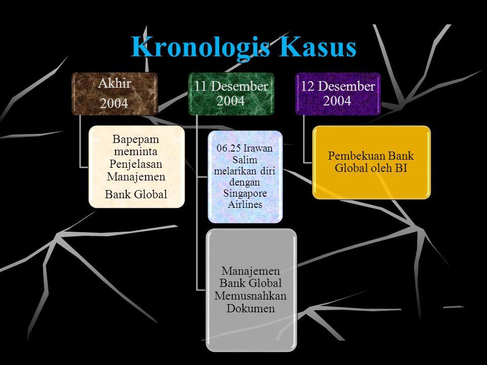 Kronologis Kasus Bapepam meminta Penjelasan Manajemen