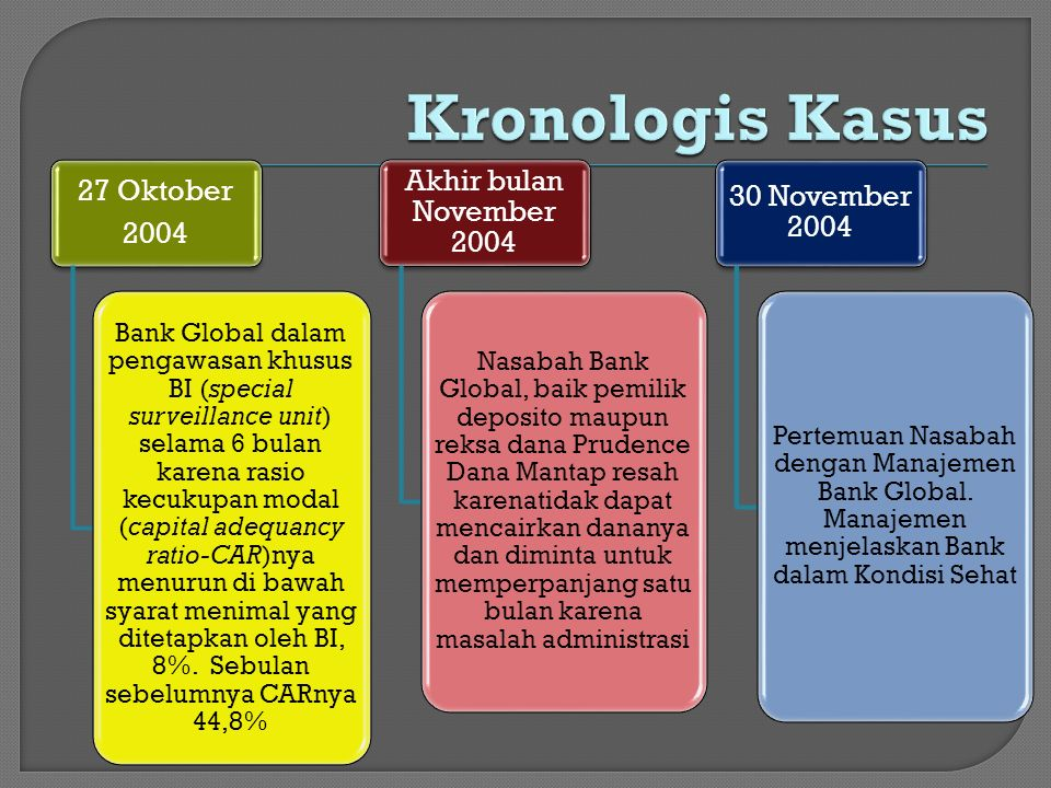 Kronologis Kasus 27 Oktober 2004