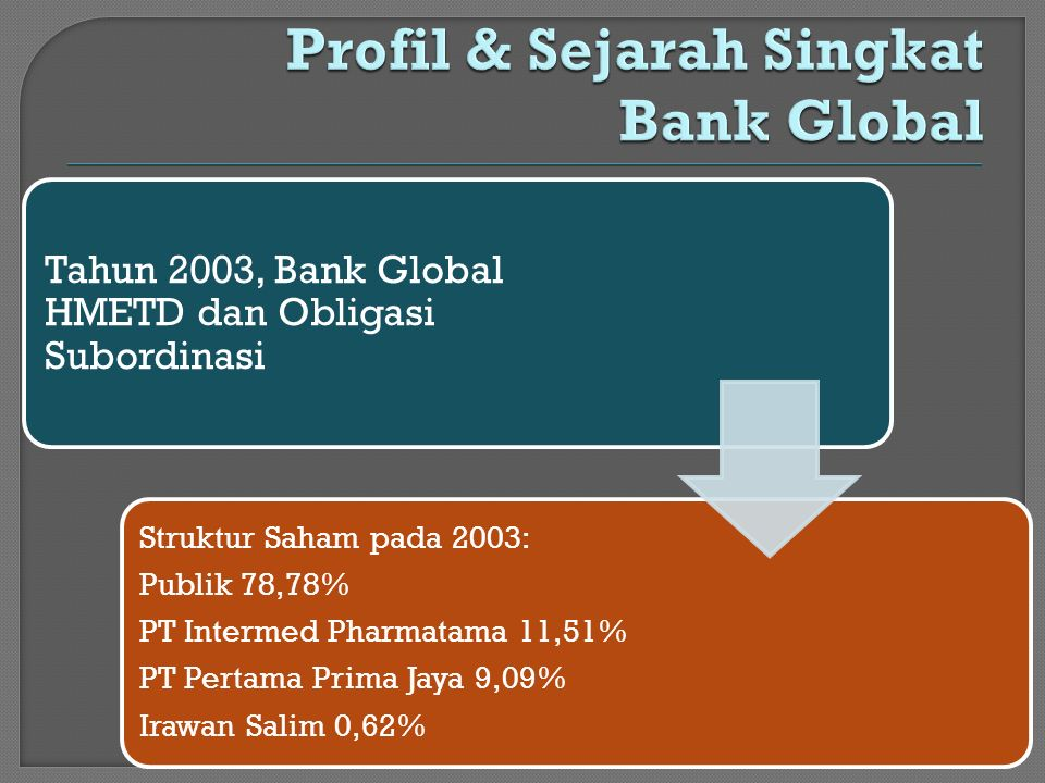 Profil & Sejarah Singkat Bank Global