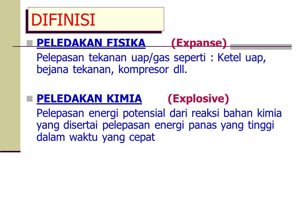 DIFINISI PELEDAKAN FISIKA (Expanse)