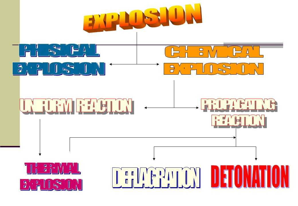 EXPLOSION PHISICAL. EXPLOSION. CHEMICAL. EXPLOSION. UNIFORM REACTION. PROPAGATING. REACTION.