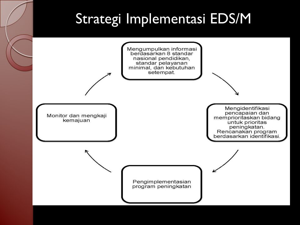 Strategi Implementasi EDS/M