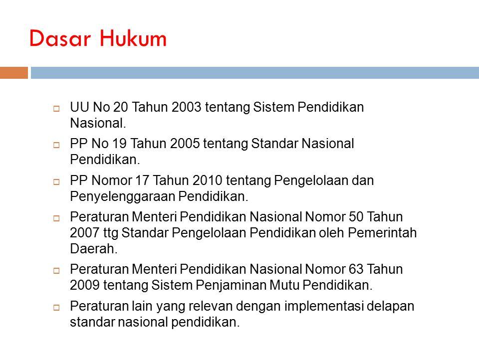 Dasar Hukum UU No 20 Tahun 2003 tentang Sistem Pendidikan Nasional.