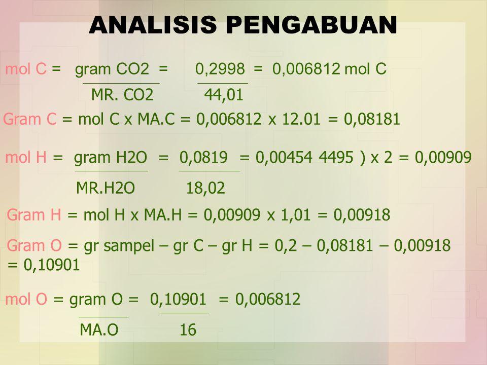 ANALISIS PENGABUAN mol C = gram CO2 = 0,2998 = 0,006812 mol C