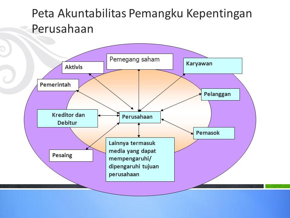 Peta Akuntabilitas Pemangku Kepentingan Perusahaan
