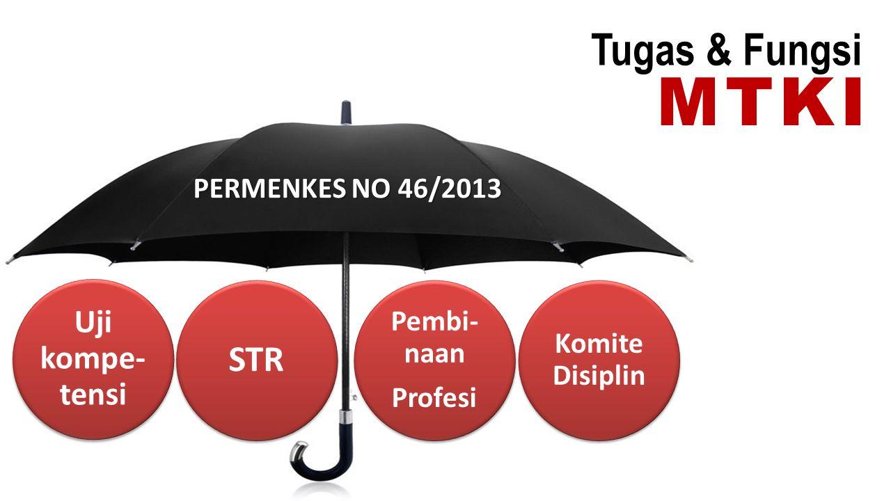 MTKI Tugas & Fungsi STR Uji kompe-tensi PERMENKES NO 46/2013