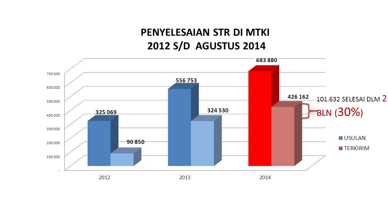101.632 SELESAI DLM 2 BLN (30%)
