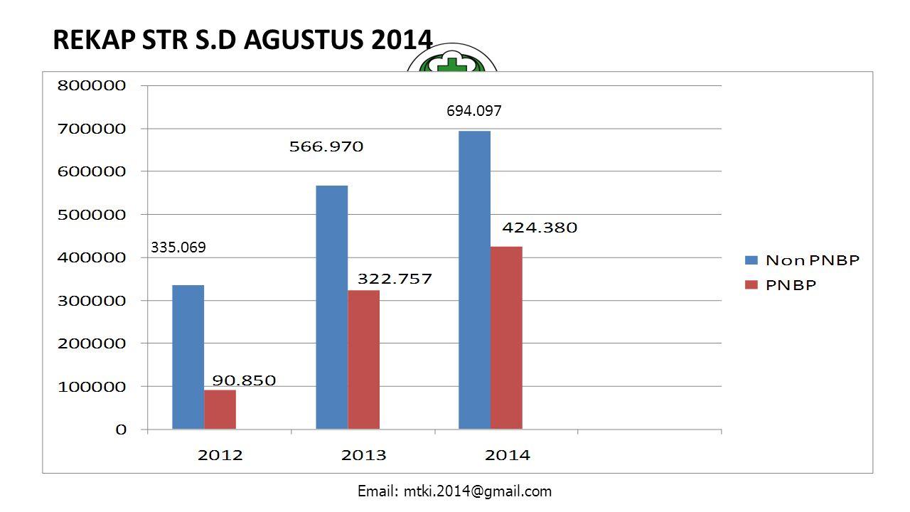 REKAP STR S.D AGUSTUS 2014 694.097 335.069