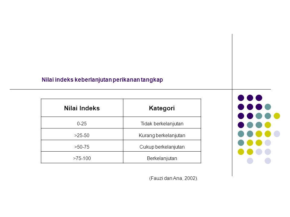 Nilai indeks keberlanjutan perikanan tangkap