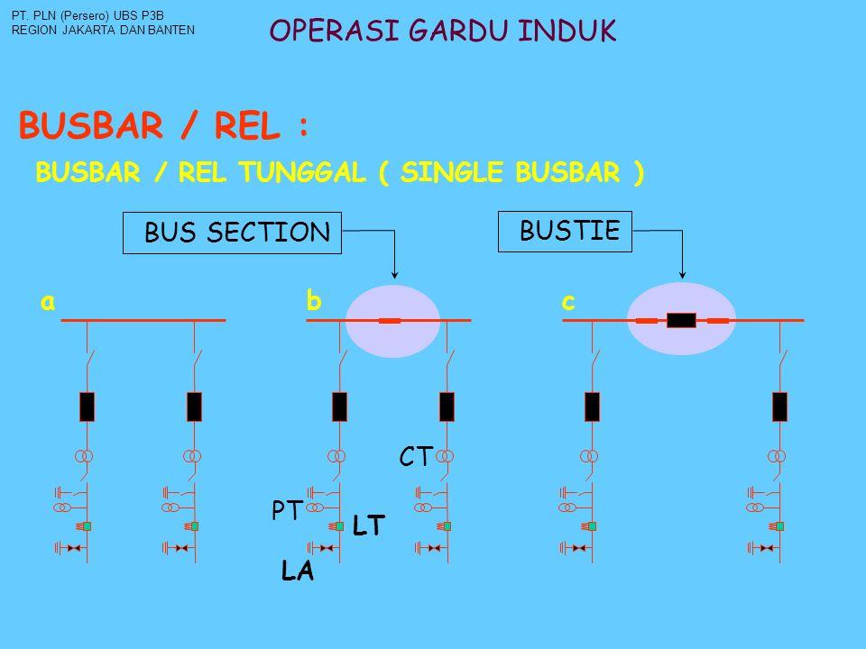 BUSBAR / REL : OPERASI GARDU INDUK