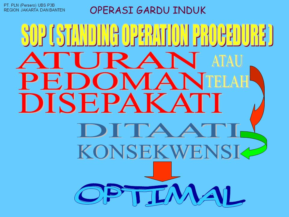 SOP ( STANDING OPERATION PROCEDURE )