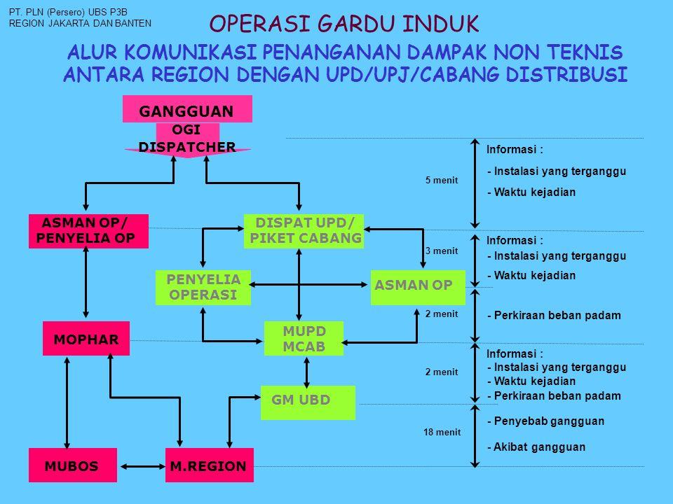 PT. PLN (Persero) UBS P3B REGION JAKARTA DAN BANTEN. OPERASI GARDU INDUK.