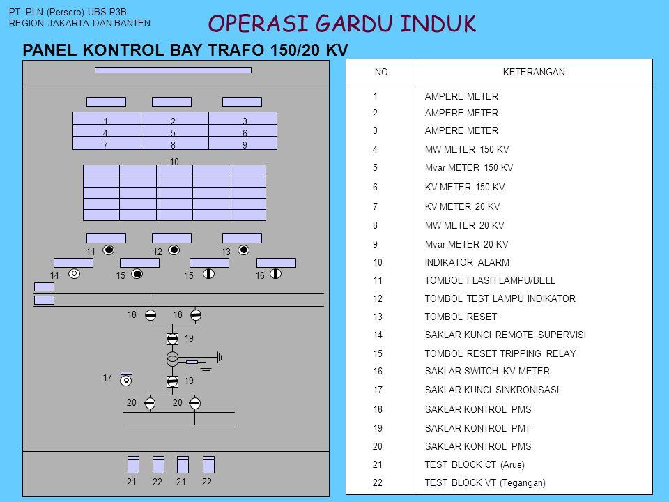 OPERASI GARDU INDUK PANEL KONTROL BAY TRAFO 150/20 KV