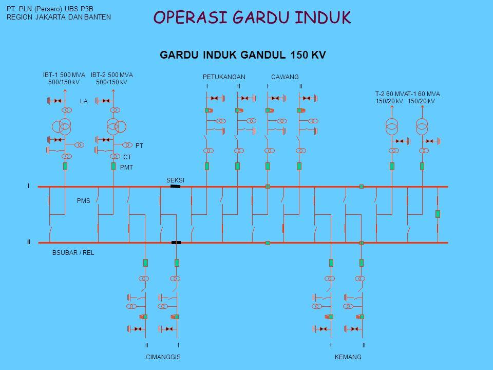 OPERASI GARDU INDUK GARDU INDUK GANDUL 150 KV